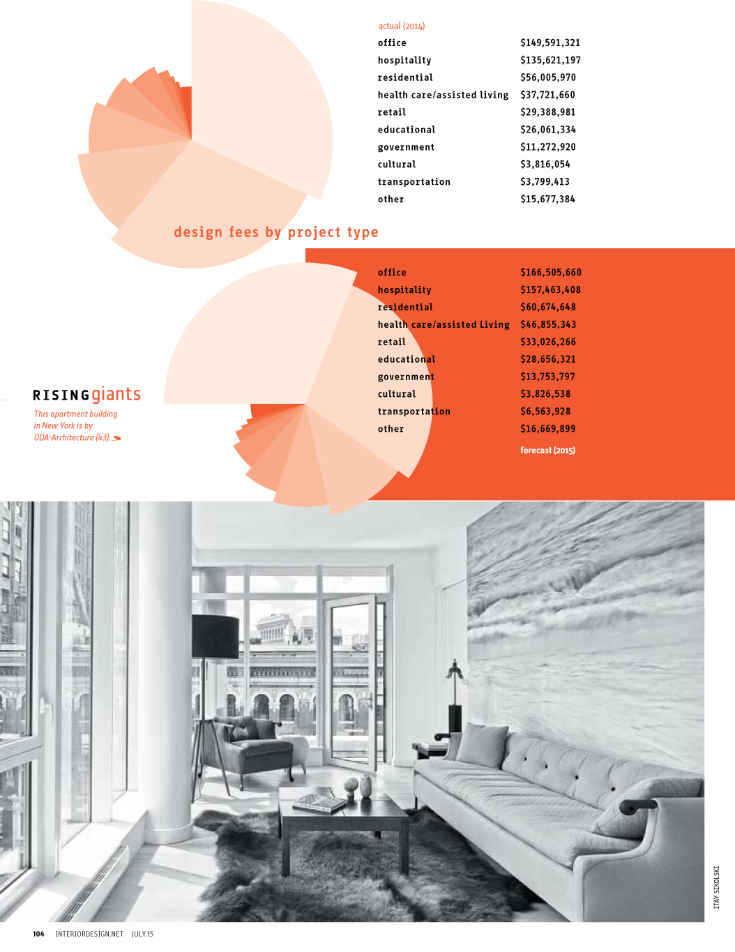 Rising Giants Interior Design July 2015